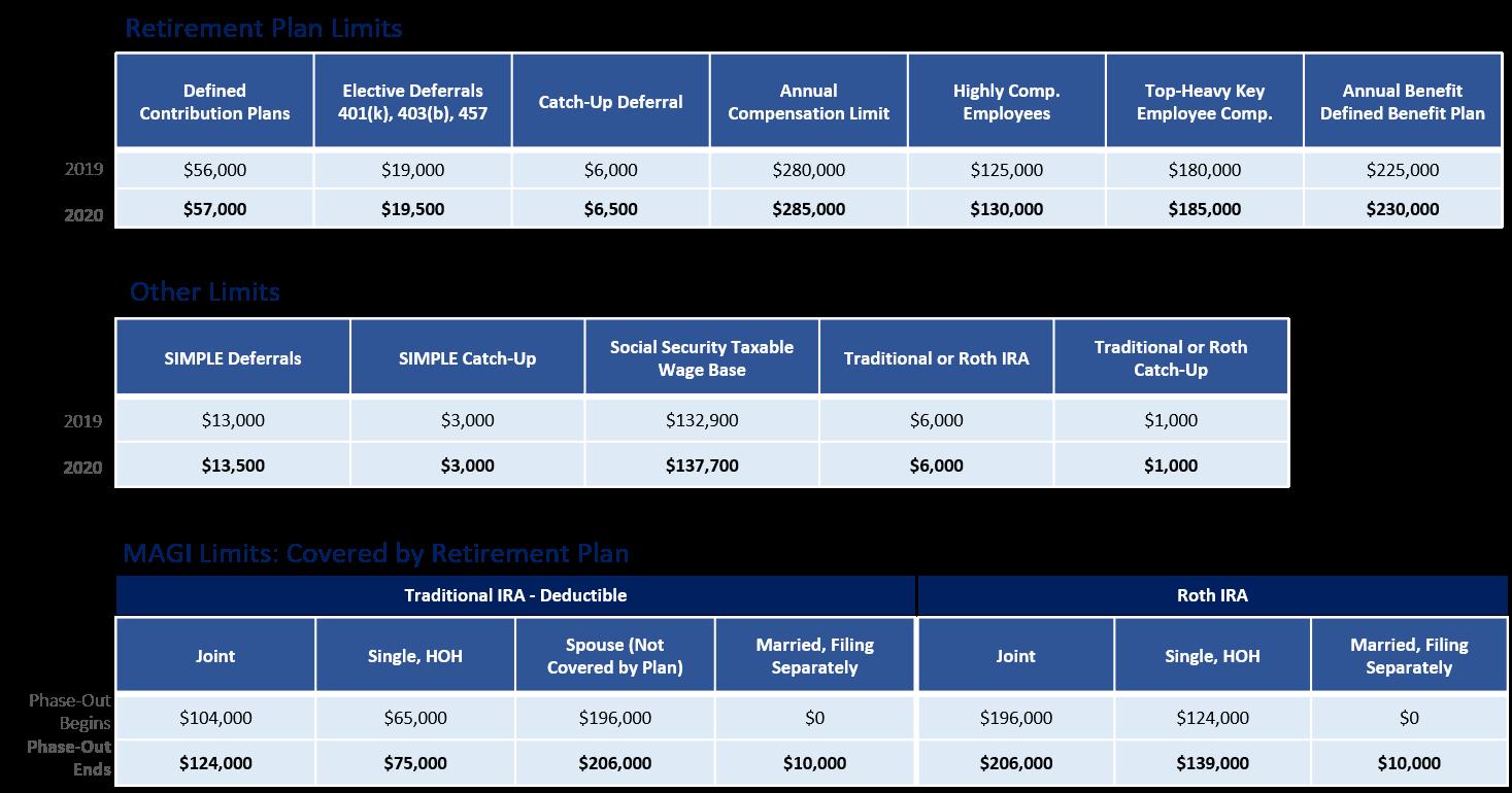 2020 Plan income limits