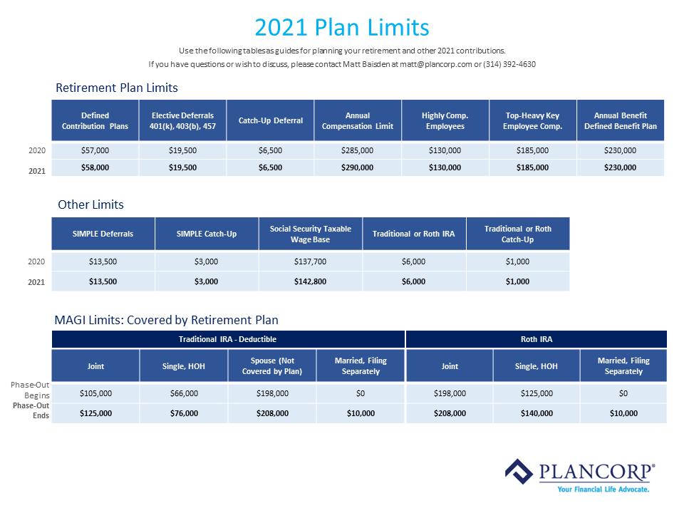 2021 Plan Limits