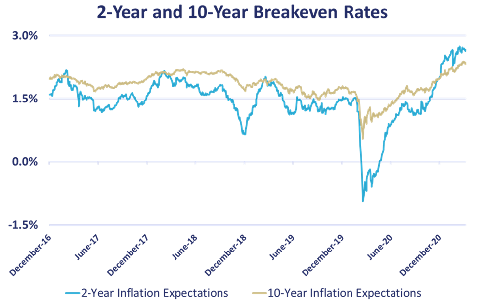 2 to 10 Year Breakeven Rates