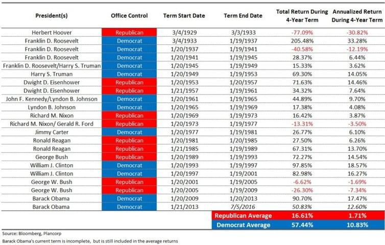 President-Market-Data