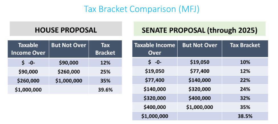 Tax Bracket Comparison