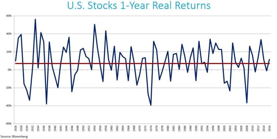 U.S. Stocks1