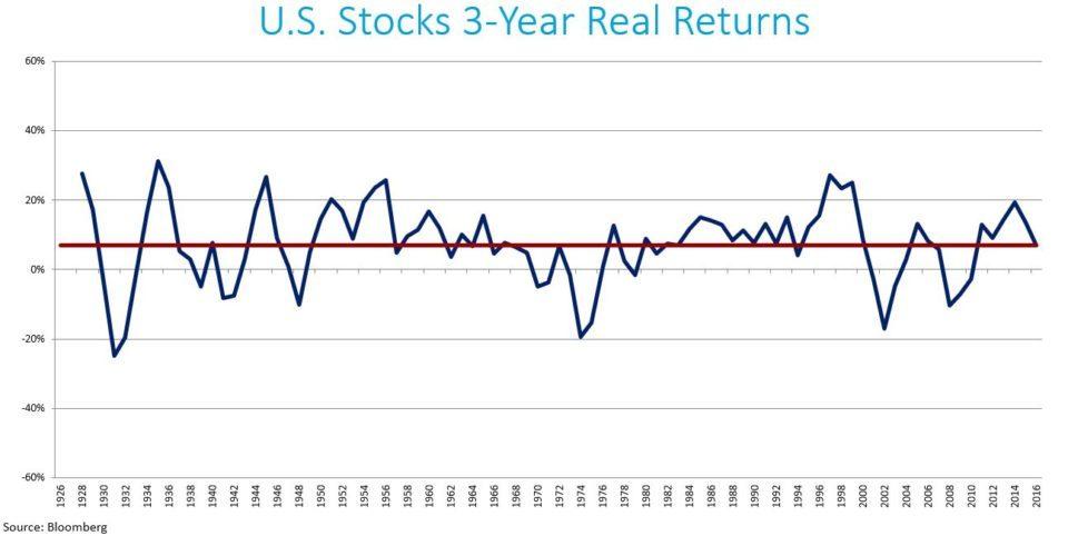 U.S. Stocks3