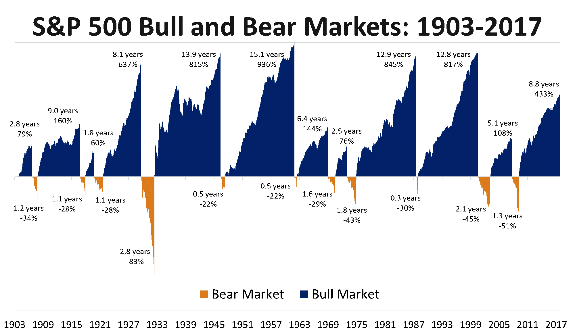 bull and bear markets graphic
