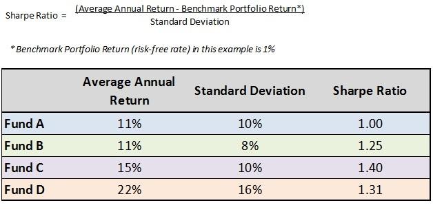 Sharp Ratio for Risk Return Trade Off