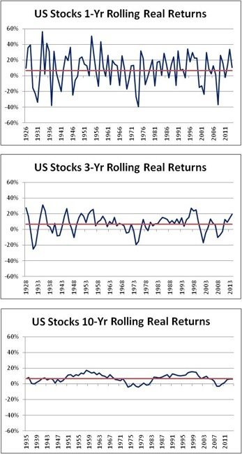 U.S. Stocks - Rolling Real Returns