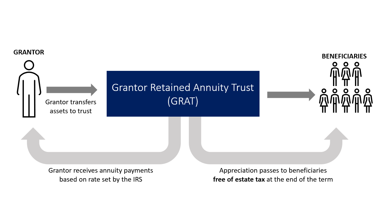 Grantor Restrained Trusts Work